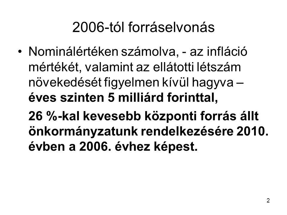 2006-tól forráselvonás •Nominálértéken számolva, - az infláció mértékét, valamint az ellátotti létszám növekedését figyelmen kívül hagyva – éves szinten 5 milliárd forinttal, 26 %-kal kevesebb központi forrás állt önkormányzatunk rendelkezésére 2010.