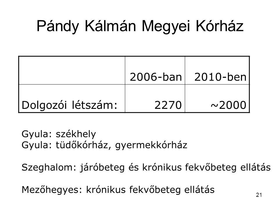Pándy Kálmán Megyei Kórház 2006-ban2010-ben Dolgozói létszám:2270~2000 Gyula: székhely Gyula: tüdőkórház, gyermekkórház Szeghalom: járóbeteg és krónikus fekvőbeteg ellátás Mezőhegyes: krónikus fekvőbeteg ellátás 21
