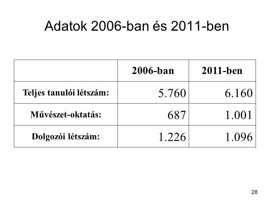 Adatok 2006-ban és 2011-ben 2006-ban2011-ben Teljes tanulói létszám: 5.7606.160 Művészet-oktatás: 6871.001 Dolgozói létszám: 1.2261.096 26