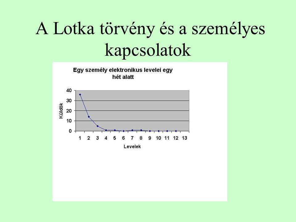A Lotka törvény és a személyes kapcsolatok