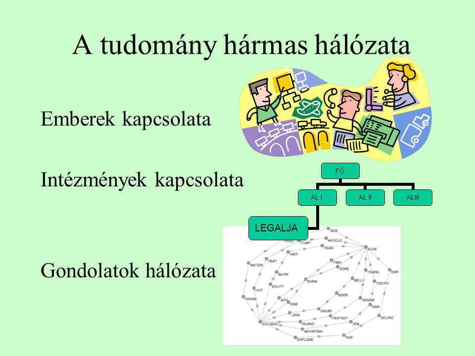 A tudomány hármas hálózata Emberek kapcsolata Intézmények kapcsolata Gondolatok hálózata FŐ AL I LEGALJA AL IIALIII