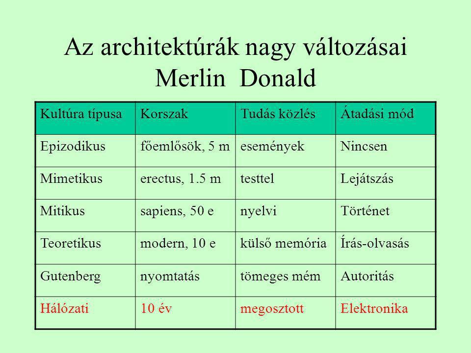 Az architektúrák nagy változásai Merlin Donald Kultúra típusaKorszakTudás közlésÁtadási mód Epizodikusfőemlősök, 5 meseményekNincsen Mimetikuserectus,