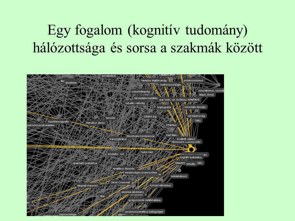 Egy fogalom (kognitív tudomány) hálózottsága és sorsa a szakmák között