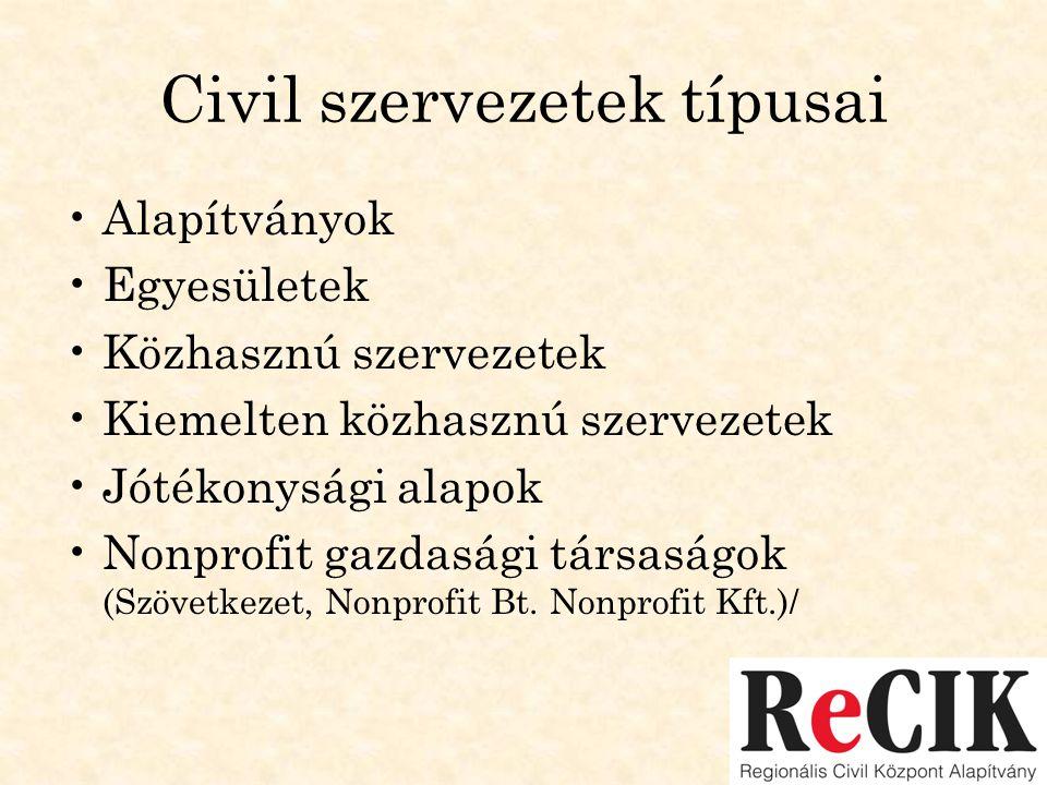 Civil szervezetek típusai •Alapítványok •Egyesületek •Közhasznú szervezetek •Kiemelten közhasznú szervezetek •Jótékonysági alapok •Nonprofit gazdasági