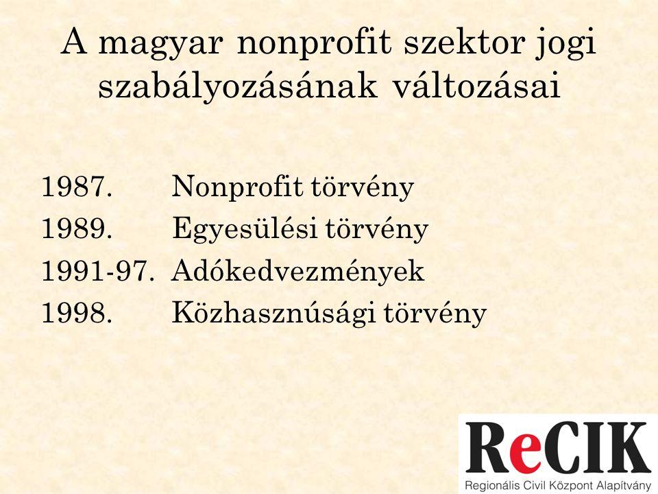 A magyar nonprofit szektor jogi szabályozásának változásai 1987. Nonprofit törvény 1989. Egyesülési törvény 1991-97.Adókedvezmények 1998. Közhasznúság