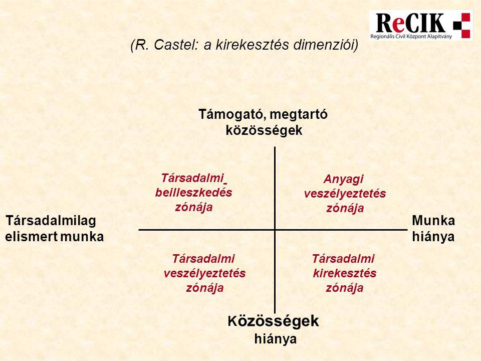 (R. Castel: a kirekesztés dimenziói) Társadalmilag elismert munka Munka hiánya Támogató, megtartó közösségek K özösségek hiánya Társadalmi beilleszked