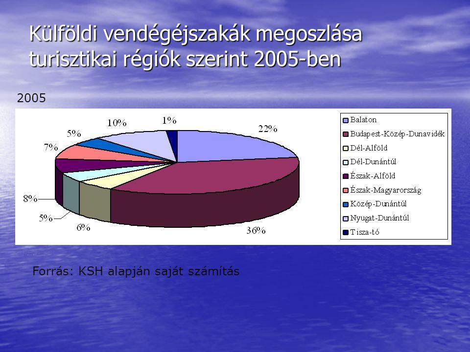 Külföldi vendégéjszakák megoszlása turisztikai régiók szerint 2005-ben Forrás: KSH alapján saját számítás 2005