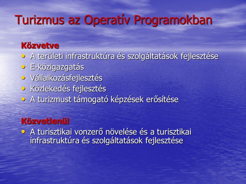 Közvetve • A területi infrastruktúra és szolgáltatások fejlesztése • E-közigazgatás • Vállalkozásfejlesztés • Közlekedés fejlesztés • A turizmust támo