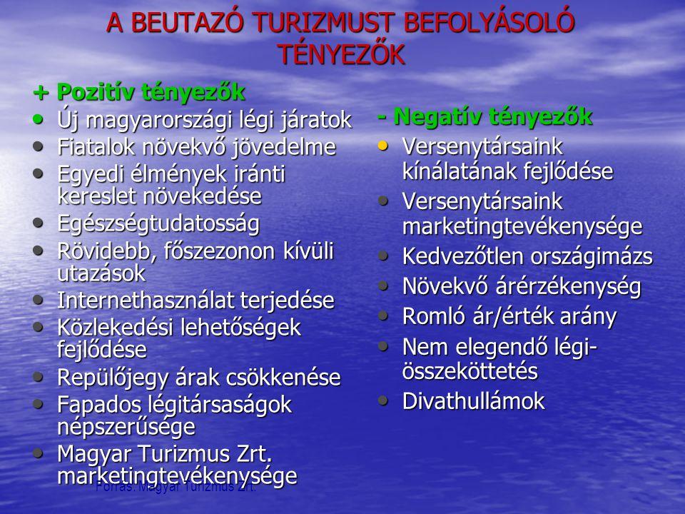 A BEUTAZÓ TURIZMUST BEFOLYÁSOLÓ TÉNYEZŐK + Pozitív tényezők • Új magyarországi légi járatok • Fiatalok növekvő jövedelme • Egyedi élmények iránti kere