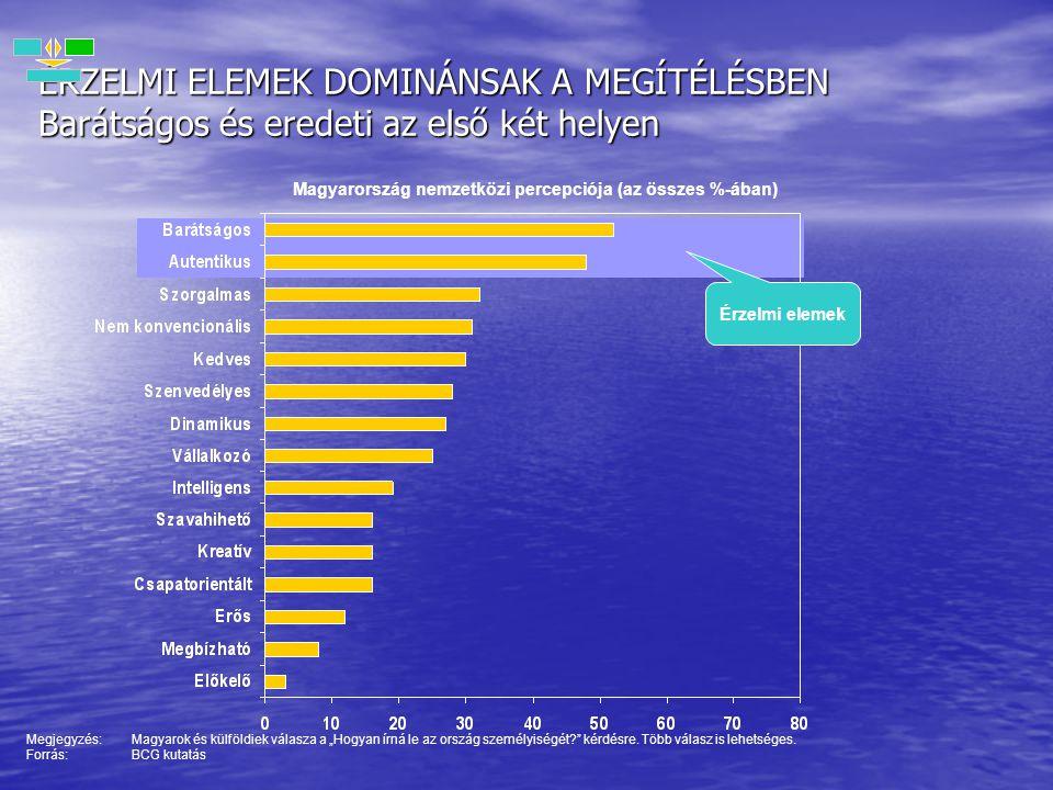 Magyarország nemzetközi percepciója (az összes %-ában) ÉRZELMI ELEMEK DOMINÁNSAK A MEGÍTÉLÉSBEN Barátságos és eredeti az első két helyen Megjegyzés:Ma
