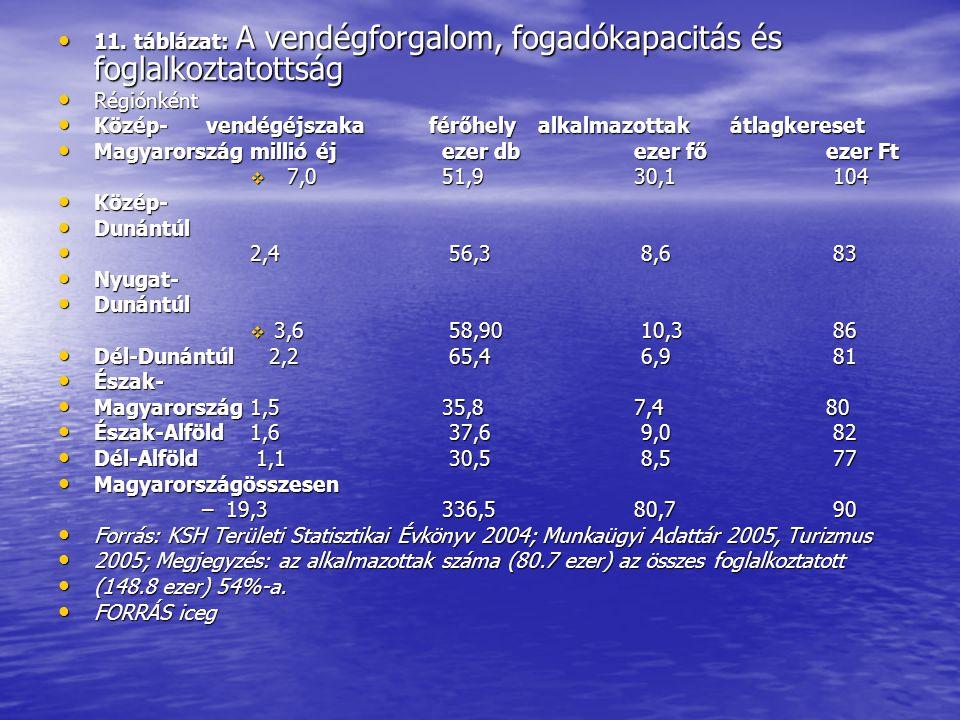 • 11. táblázat: A vendégforgalom, fogadókapacitás és foglalkoztatottság • Régiónként • Közép- vendégéjszaka férőhelyalkalmazottakátlagkereset • Magyar