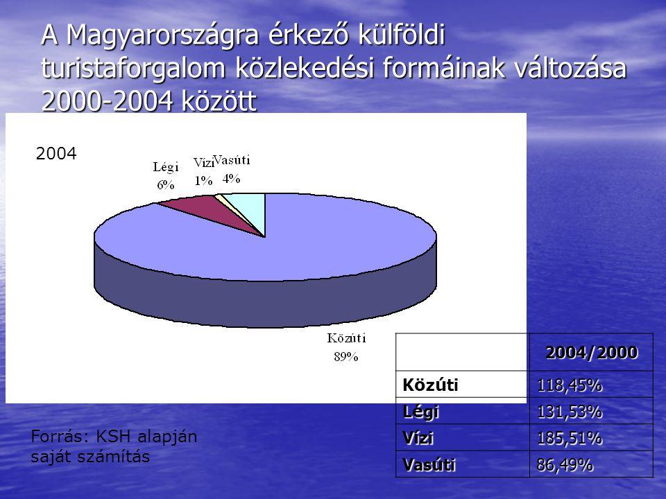 A Magyarországra érkező külföldi turistaforgalom közlekedési formáinak változása 2000-2004 között 2004/2000 Közúti 118,45% Légi 131,53% Vízi 185,51% V