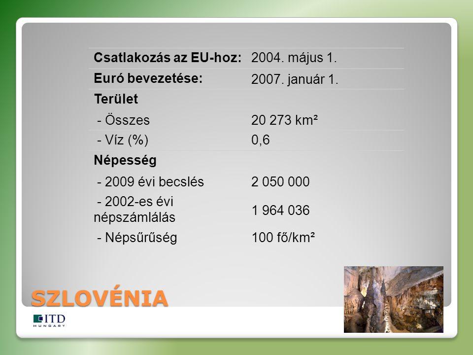 SZLOVÉNIA Csatlakozás az EU-hoz:2004. május 1. Euró bevezetése:2007. január 1. Terület - Összes20 273 km² - Víz (%)0,6 Népesség - 2009 évi becslés2 05