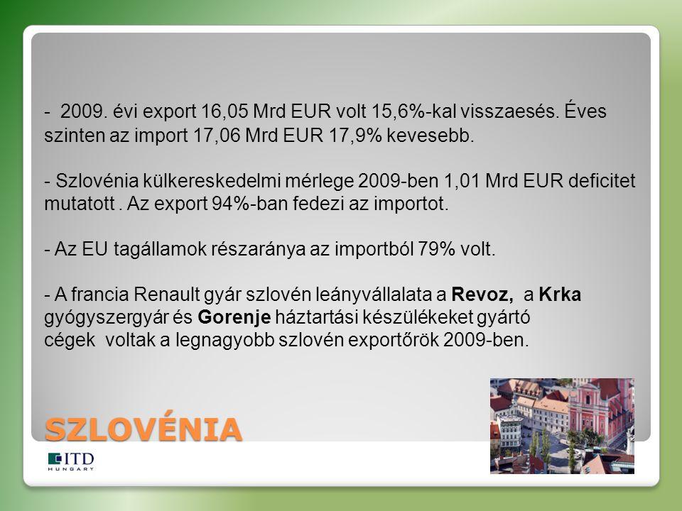 SZLOVÉNIA - 2009. évi export 16,05 Mrd EUR volt 15,6%-kal visszaesés. Éves szinten az import 17,06 Mrd EUR 17,9% kevesebb. - Szlovénia külkereskedelmi