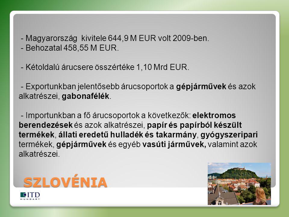 SZLOVÉNIA - Magyarország kivitele 644,9 M EUR volt 2009-ben. - Behozatal 458,55 M EUR. - Kétoldalú árucsere összértéke 1,10 Mrd EUR. - Exportunkban je