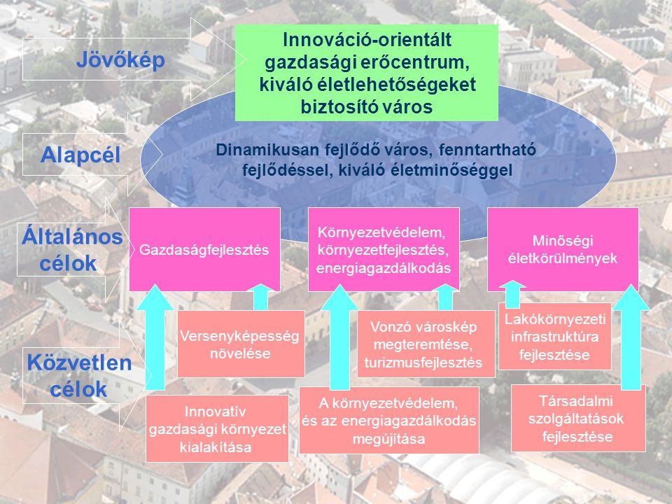 GAZDASÁGI PROGRAM 2007-2010 A KONCEPCIÓ Dinamikusan fejlődő város, fenntartható fejlődéssel, kiváló életminőséggel A környezetvédelem, és az energiagazdálkodás megújítása Társadalmi szolgáltatások fejlesztése Lakókörnyezeti infrastruktúra fejlesztése Innovatív gazdasági környezet kialakítása Gazdaságfejlesztés Környezetvédelem, környezetfejlesztés, energiagazdálkodás Minőségi életkörülmények Alapcél Általános célok Közvetlen célok Innováció-orientált gazdasági erőcentrum, kiváló életlehetőségeket biztosító város Jövőkép Versenyképesség növelése Vonzó városkép megteremtése, turizmusfejlesztés