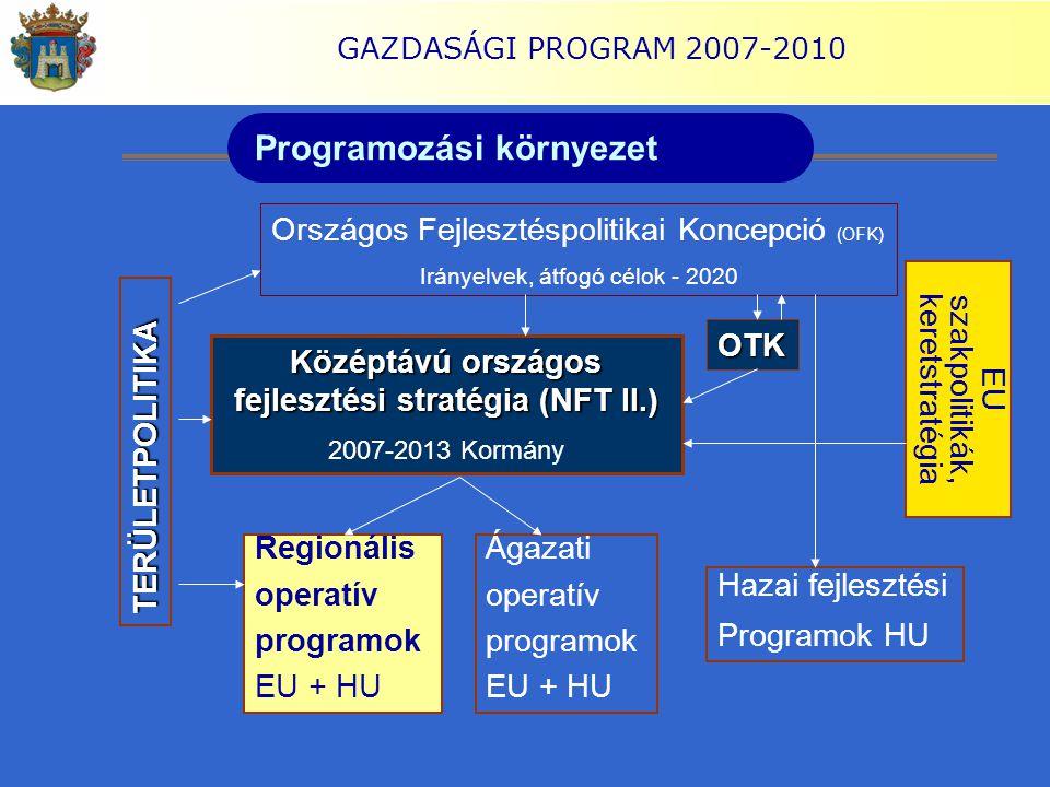 GAZDASÁGI PROGRAM 2007-2010 Programozási környezet TERÜLETPOLITIKA Országos Fejlesztéspolitikai Koncepció (OFK) Irányelvek, átfogó célok - 2020 Középt