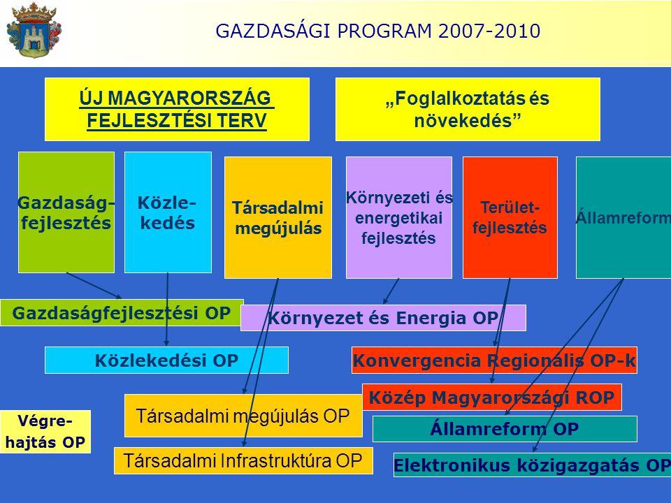 GAZDASÁGI PROGRAM 2007-2010 Társadalmi megújulás Gazdaság- fejlesztés Közle- kedés Környezeti és energetikai fejlesztés Államreform Terület- fejleszté