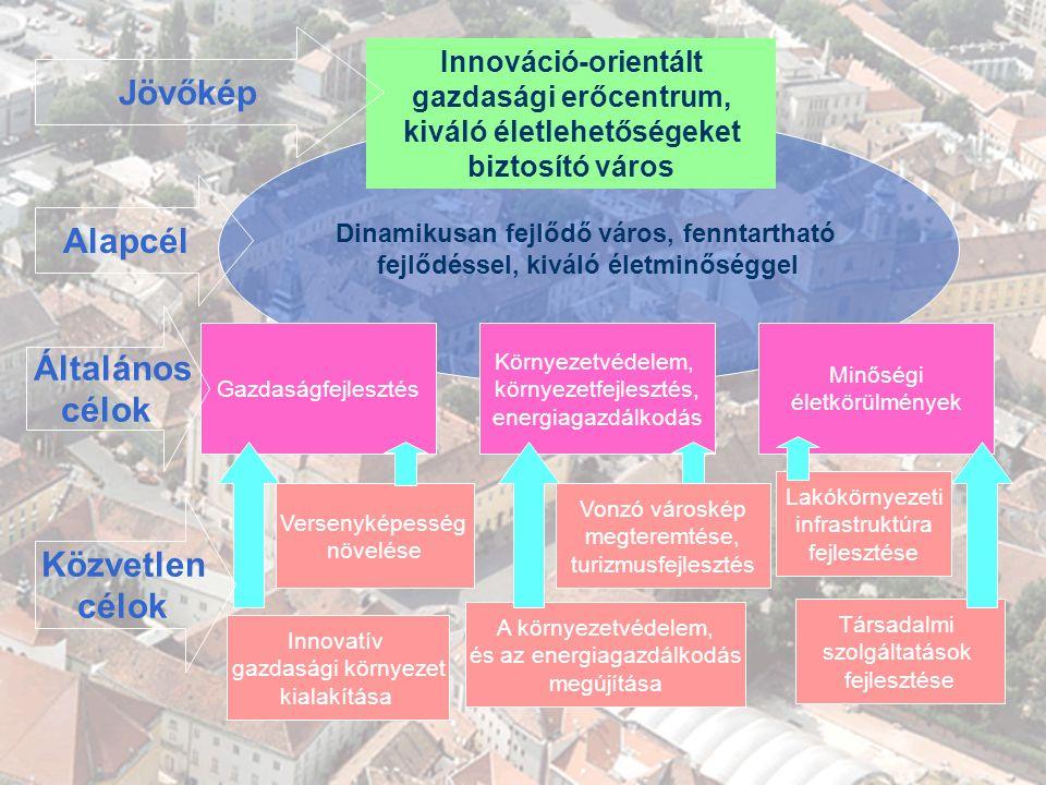 GAZDASÁGI PROGRAM 2007-2010 A KONCEPCIÓ Dinamikusan fejlődő város, fenntartható fejlődéssel, kiváló életminőséggel A környezetvédelem, és az energiagazdálkodás megújítása Társadalmi szolgáltatások fejlesztése Lakókörnyezeti infrastruktúra fejlesztése Versenyképesség növelése Innovatív gazdasági környezet kialakítása Gazdaságfejlesztés Környezetvédelem, környezetfejlesztés, energiagazdálkodás Minőségi életkörülmények Alapcél Általános célok Közvetlen célok Innováció-orientált gazdasági erőcentrum, kiváló életlehetőségeket biztosító város Jövőkép Vonzó városkép megteremtése, turizmusfejlesztés