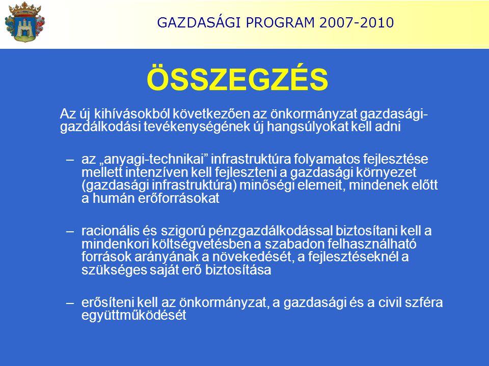 """GAZDASÁGI PROGRAM 2007-2010 ÖSSZEGZÉS Az új kihívásokból következően az önkormányzat gazdasági- gazdálkodási tevékenységének új hangsúlyokat kell adni –az """"anyagi-technikai infrastruktúra folyamatos fejlesztése mellett intenzíven kell fejleszteni a gazdasági környezet (gazdasági infrastruktúra) minőségi elemeit, mindenek előtt a humán erőforrásokat –racionális és szigorú pénzgazdálkodással biztosítani kell a mindenkori költségvetésben a szabadon felhasználható források arányának a növekedését, a fejlesztéseknél a szükséges saját erő biztosítása –erősíteni kell az önkormányzat, a gazdasági és a civil szféra együttműködését"""