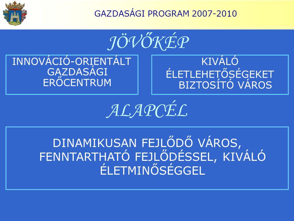 GAZDASÁGI PROGRAM 2007-2010 JÖVŐKÉP INNOVÁCIÓ-ORIENTÁLT GAZDASÁGI ERŐCENTRUM ALAPCÉL DINAMIKUSAN FEJLŐDŐ VÁROS, FENNTARTHATÓ FEJLŐDÉSSEL, KIVÁLÓ ÉLETM