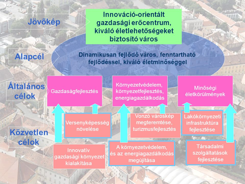 GAZDASÁGI PROGRAM 2007-2010 A KONCEPCIÓ Dinamikusan fejlődő város, fenntartható fejlődéssel, kiváló életminőséggel Vonzó városkép megteremtése, turizm