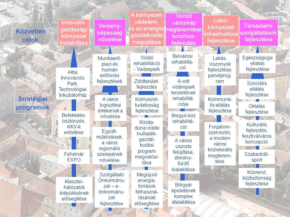 GAZDASÁGI PROGRAM 2007-2010 Innovatív gazdasági környezet kialakítása Közvetlen célok Verseny- képesség növelése A környezet- védelem, és az energia- gazdálkodás megújítása Vonzó városkép megteremtése, turizmus- fejlesztés Lakó- környezeti infrastruktúra fejlesztése Alba Innovációs Park, Technológiai Inkubátorház Klaszter- hálózatok kiépülésének elősegítése A város logisztikai értékének a növelése Munkaerő- piaci és humán erőforrás fejlesztések Együtt- működések, a város regionális szerepének növelése Szolgáltató Önkormány- zat – e- önkormány- zat fejlesztése Sóstó rehabilitáció - Vadaspark Zöldterület- fejlesztés Közép- duna vidéki hulladék- gazdál- kodási program megvalósí- tása Környezet- tudatosság fejlesztése Belvárosi rehabilitá- ció A volt vidámpark területének rehabilitá- ciója Bregyó-köz rehabilitá- ció A városi uszoda felújítása, élmény- fürdő kialakítása Lakás- viszonyok fejlesztése, panelprog- ram Kommuná- lis ellátás fejlesztése Forgalom- szervezés, a modern városi közlekedés megterem- tése Egészségügyi ellátás fejlesztése Szociális ellátás fejlesztése Kulturális fejlesztés, fesztiválváros koncepció Közrend, közbiztonság fejlesztése Stratégiai programok Társadalmi szolgáltatások fejlesztése Szabadidő- sport Fehérvár EXPO Befektetés- ösztönzés, KKV-k erősítése Megújuló energia- források felhaszná- lásának elősegítése Bőrgyár épületének komplex átalakítása Oktatás fejlesztése