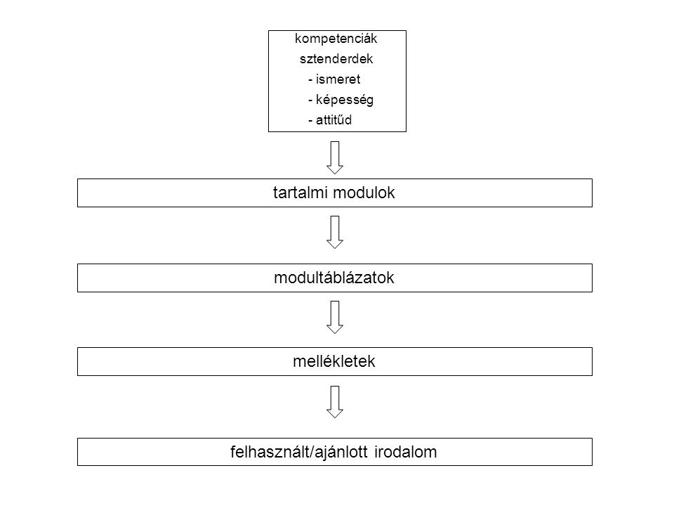 kompetenciák sztenderdek - ismeret - képesség - attitűd tartalmi modulok modultáblázatok mellékletek felhasznált/ajánlott irodalom