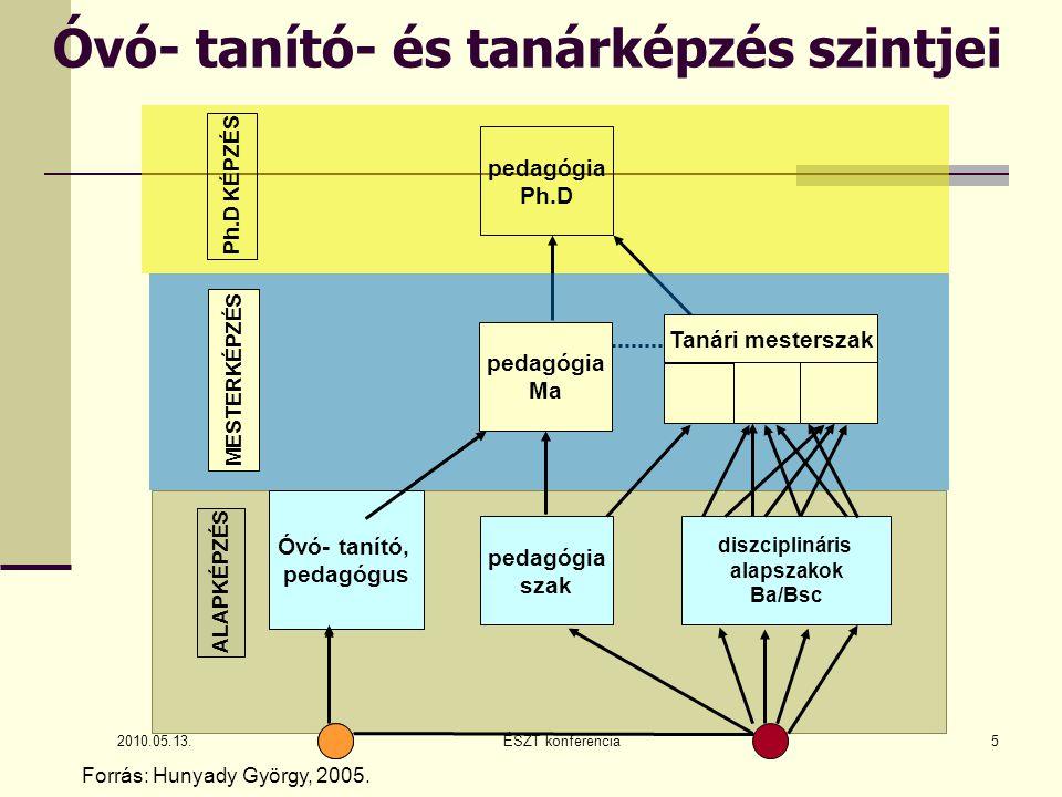 Tanárképzés modellje - kreditek 2010.05.13.