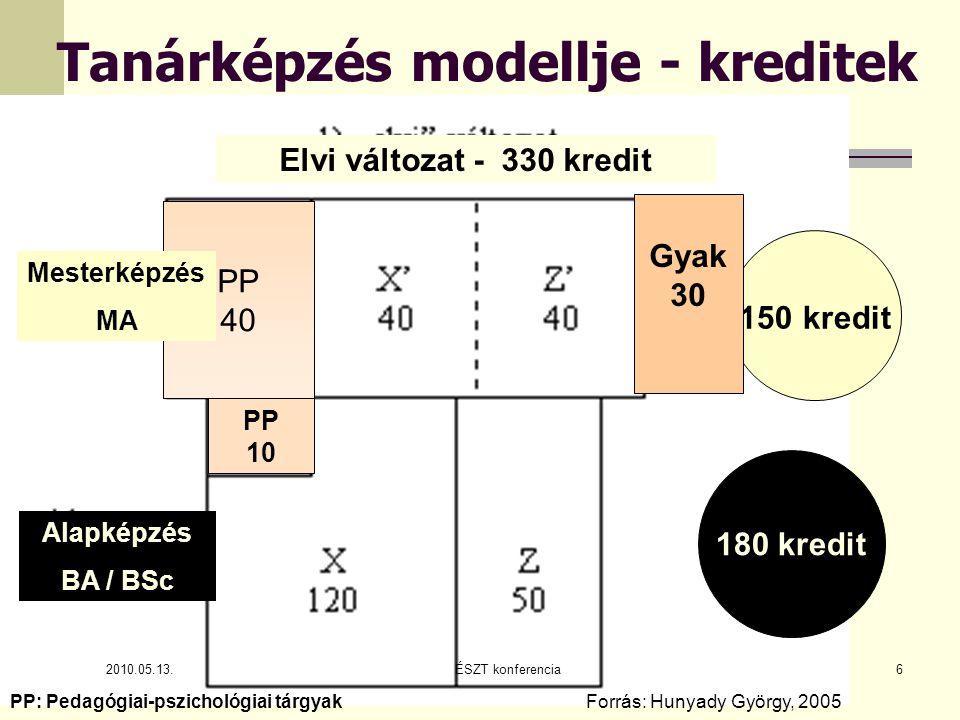 Tanárképzés modellje (2) 2010.05.13.