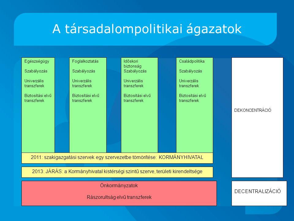 A társadalompolitikai ágazatok Egészségügy Szabályozás Univerzális transzferek Biztosítási elvű transzferek Foglalkoztatás Szabályozás Univerzális transzferek Biztosítási elvű transzferek Időskori biztonság Szabályozás Univerzális transzferek Biztosítási elvű transzferek Családpolitika Szabályozás Univerzális transzferek Biztosítási elvű transzferek Önkormányzatok Rászorultság elvű transzferek DEKONCENTRÁCIÓ DECENTRALIZÁCIÓ 2011: szakigazgatási szervek egy szervezetbe tömörítése: KORMÁNYHIVATAL 2013: JÁRÁS: a Kormányhivatal kistérségi szintű szerve, területi kirendeltsége