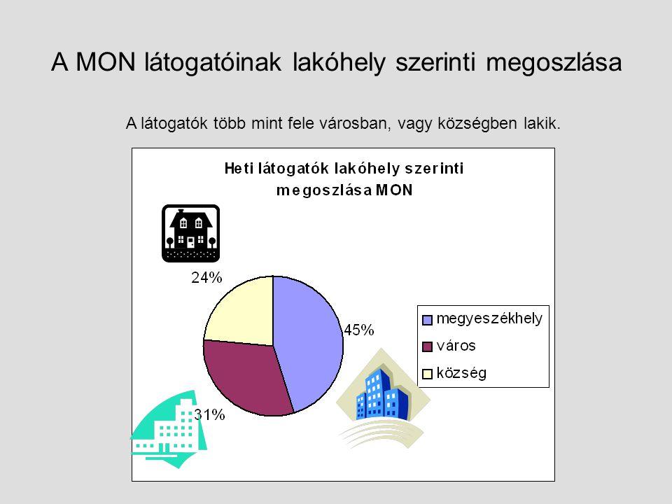 A MON látogatóinak lakóhely szerinti megoszlása A látogatók több mint fele városban, vagy községben lakik.