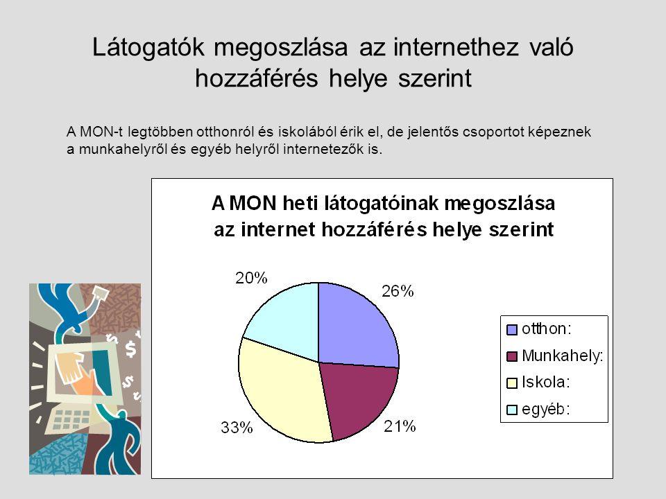 Látogatók megoszlása az internethez való hozzáférés helye szerint A MON-t legtöbben otthonról és iskolából érik el, de jelentős csoportot képeznek a munkahelyről és egyéb helyről internetezők is.