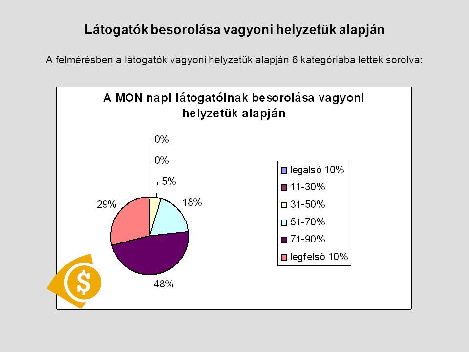 Látogatók besorolása vagyoni helyzetük alapján A felmérésben a látogatók vagyoni helyzetük alapján 6 kategóriába lettek sorolva: