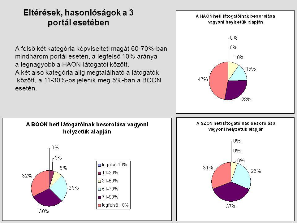 Eltérések, hasonlóságok a 3 portál esetében A felső két kategória képviselteti magát 60-70%-ban mindhárom portál esetén, a legfelső 10% aránya a legnagyobb a HAON látogatói között.