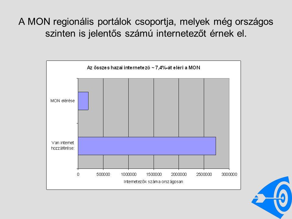 A MON regionális portálok csoportja, melyek még országos szinten is jelentős számú internetezőt érnek el.