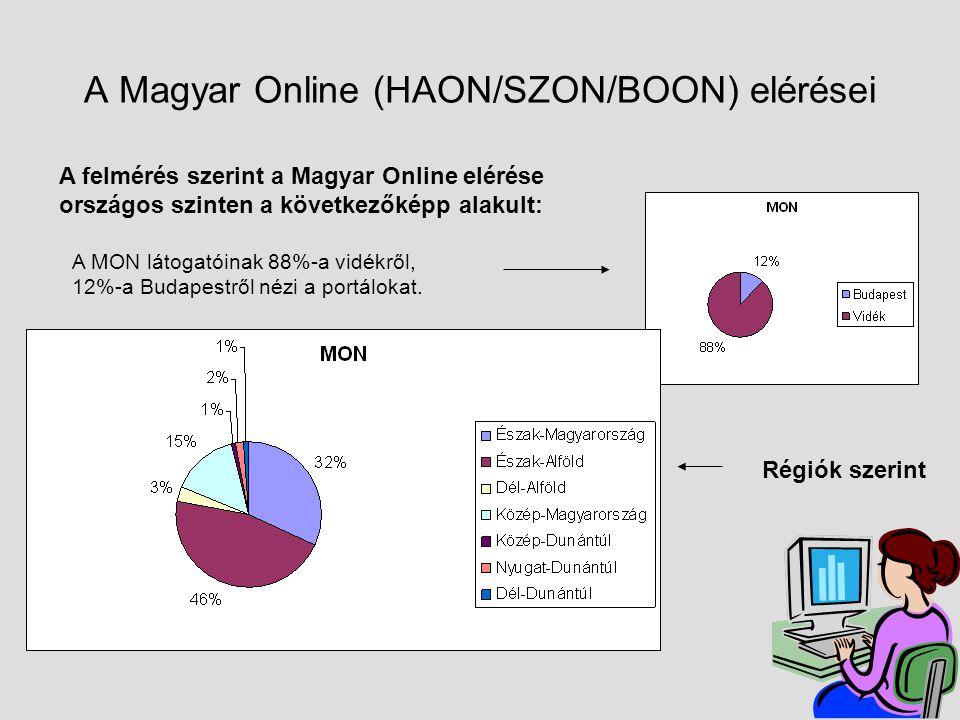 A Magyar Online (HAON/SZON/BOON) elérései A felmérés szerint a Magyar Online elérése országos szinten a következőképp alakult: A MON látogatóinak 88%-a vidékről, 12%-a Budapestről nézi a portálokat.