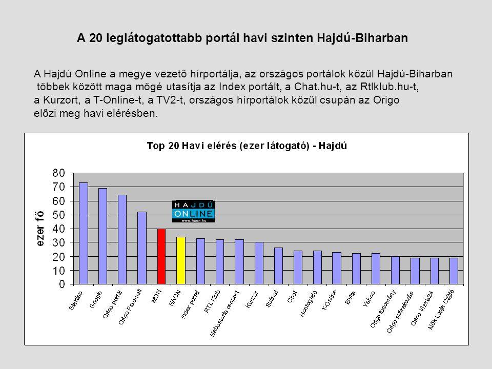 A 20 leglátogatottabb portál havi szinten Hajdú-Biharban A Hajdú Online a megye vezető hírportálja, az országos portálok közül Hajdú-Biharban többek között maga mögé utasítja az Index portált, a Chat.hu-t, az Rtlklub.hu-t, a Kurzort, a T-Online-t, a TV2-t, országos hírportálok közül csupán az Origo előzi meg havi elérésben.