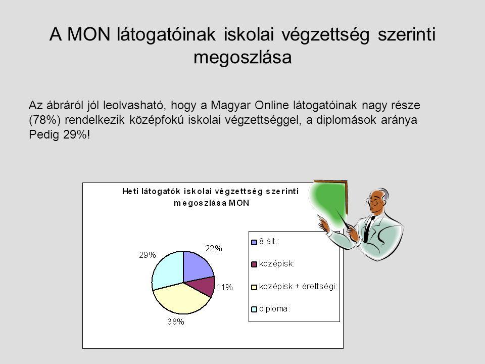 A MON látogatóinak iskolai végzettség szerinti megoszlása Az ábráról jól leolvasható, hogy a Magyar Online látogatóinak nagy része (78%) rendelkezik középfokú iskolai végzettséggel, a diplomások aránya Pedig 29%!