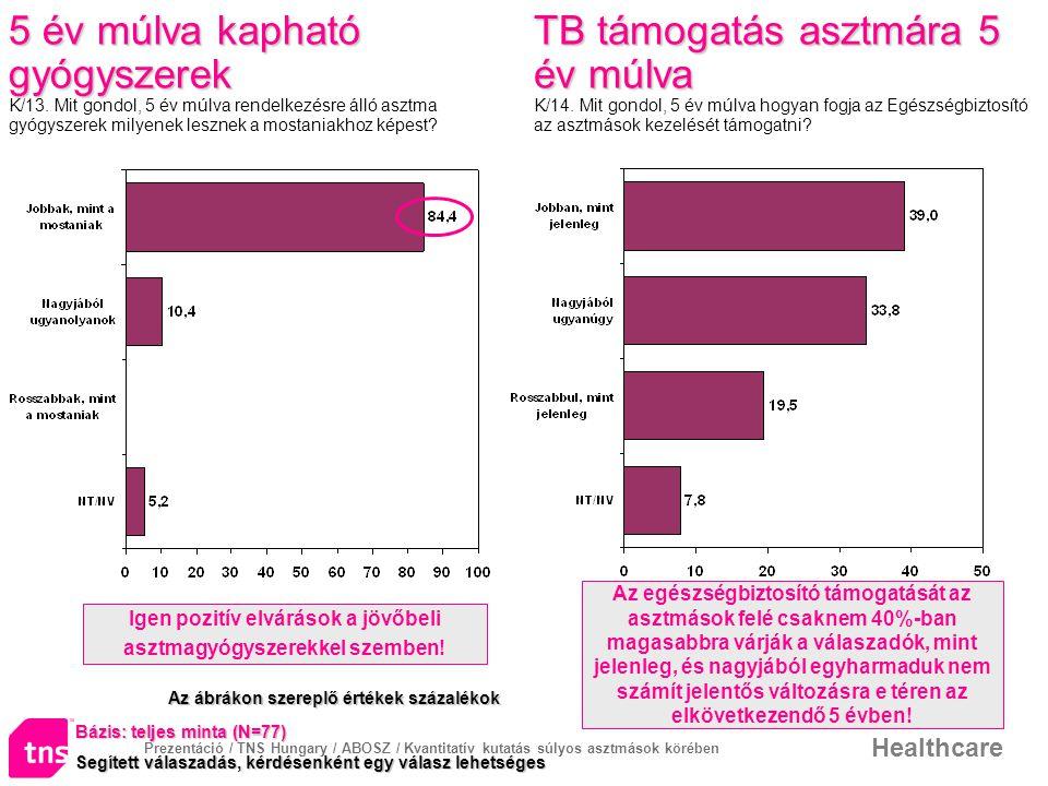 Prezentáció / TNS Hungary / ABOSZ / Kvantitatív kutatás súlyos asztmások körében Healthcare 5 év múlva kapható gyógyszerek 5 év múlva kapható gyógysze