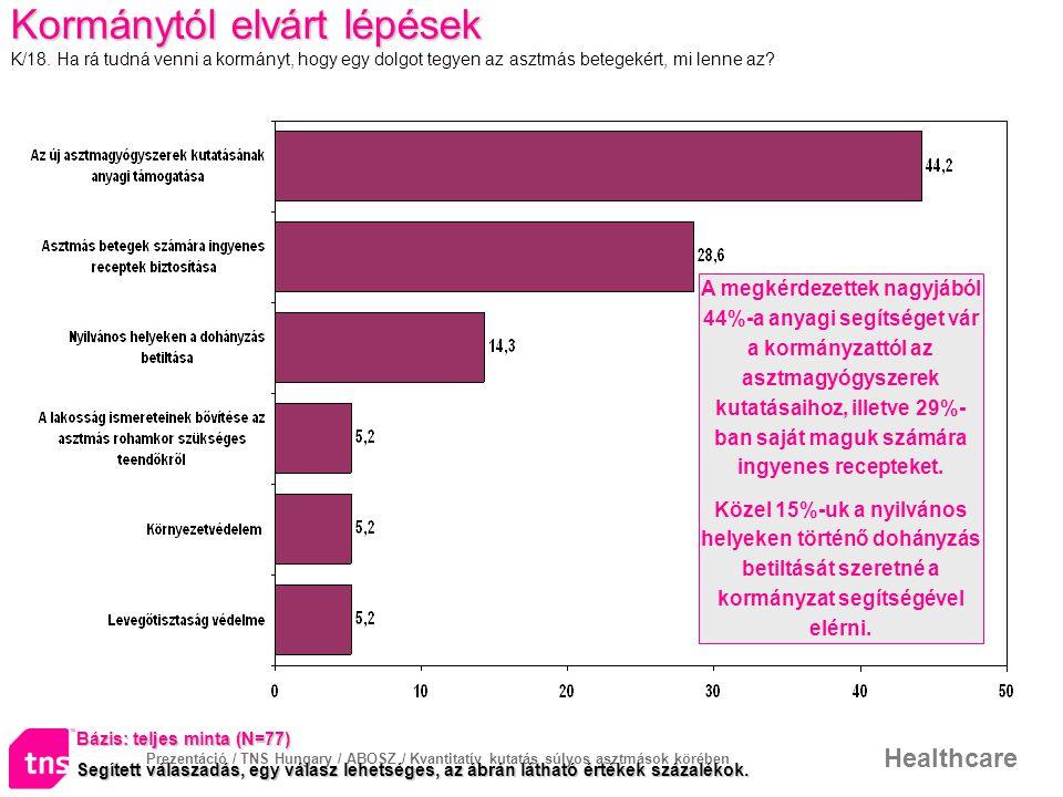 Prezentáció / TNS Hungary / ABOSZ / Kvantitatív kutatás súlyos asztmások körében Healthcare Kormánytól elvárt lépések K/18. Ha rá tudná venni a kormán