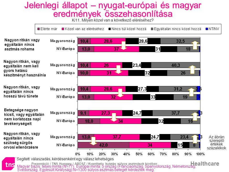 Prezentáció / TNS Hungary / ABOSZ / Kvantitatív kutatás súlyos asztmások körében Healthcare Jelenlegi állapot – nyugat-európai és magyar eredmények ös