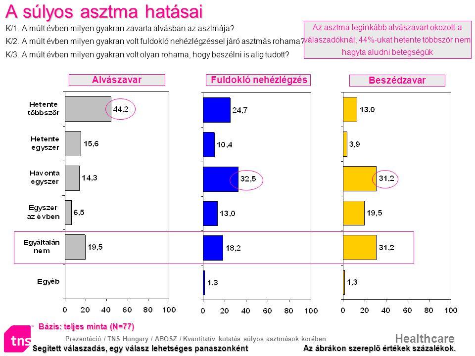 Prezentáció / TNS Hungary / ABOSZ / Kvantitatív kutatás súlyos asztmások körében Healthcare A súlyos asztma hatásai A súlyos asztma hatásai K/1. A múl