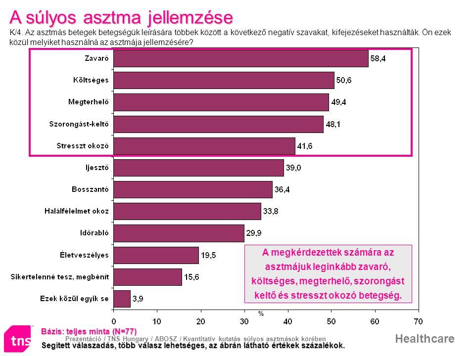 Prezentáció / TNS Hungary / ABOSZ / Kvantitatív kutatás súlyos asztmások körében Healthcare A súlyos asztma jellemzése A súlyos asztma jellemzése K/4.