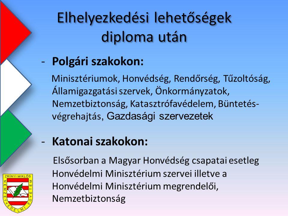 Elhelyezkedési lehetőségek diploma után -Polgári szakokon: Minisztériumok, Honvédség, Rendőrség, Tűzoltóság, Államigazgatási szervek, Önkormányzatok, Nemzetbiztonság, Katasztrófavédelem, Büntetés- végrehajtás, Gazdasági szervezetek -Katonai szakokon: Elsősorban a Magyar Honvédség csapatai esetleg Honvédelmi Minisztérium szervei illetve a Honvédelmi Minisztérium megrendelői, Nemzetbiztonság