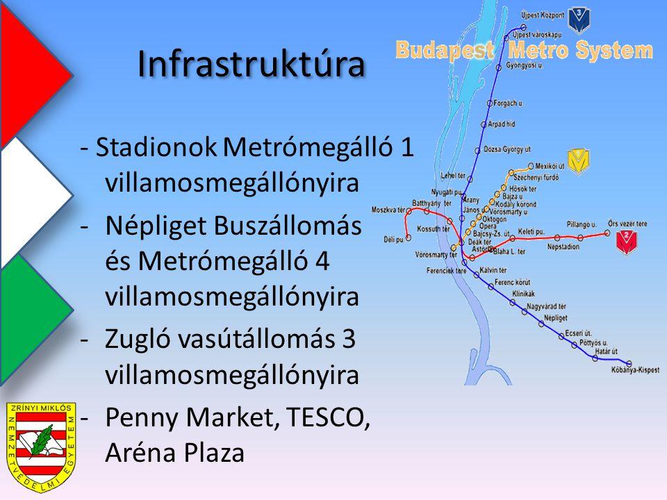 Infrastruktúra - Stadionok Metrómegálló 1 villamosmegállónyira -Népliget Buszállomás és Metrómegálló 4 villamosmegállónyira -Zugló vasútállomás 3 villamosmegállónyira -Penny Market, TESCO, Aréna Plaza