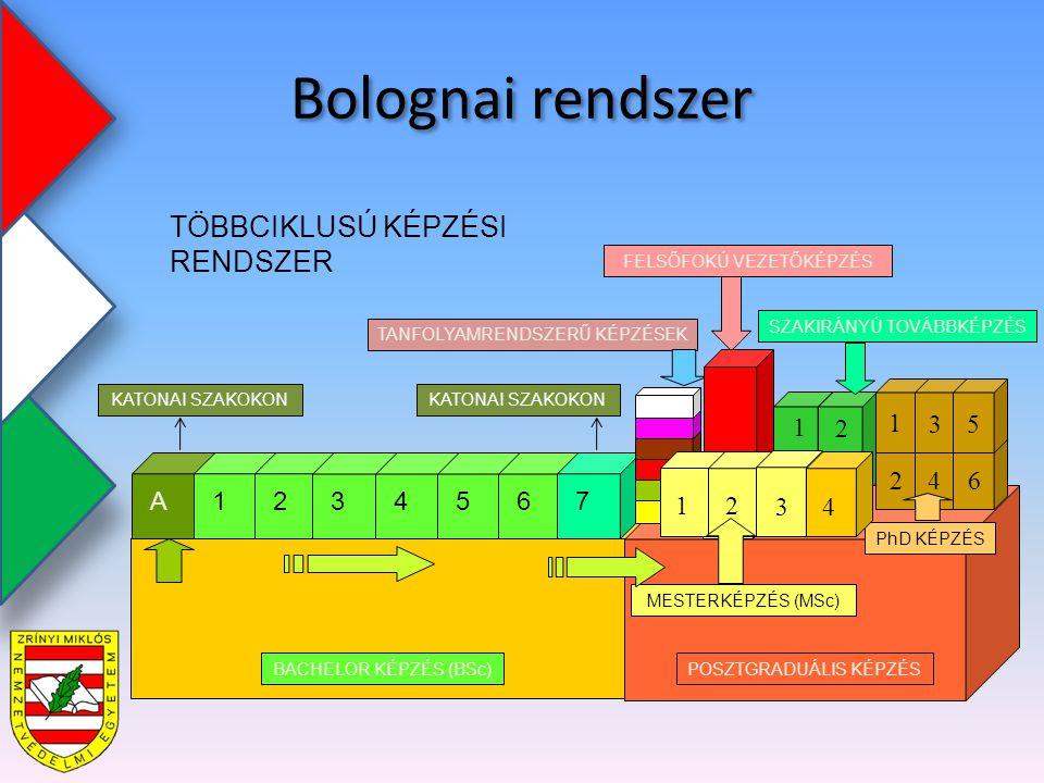 Bolognai rendszer 1 2 POSZTGRADUÁLIS KÉPZÉSBACHELOR KÉPZÉS (BSc) TANFOLYAMRENDSZERŰ KÉPZÉSEK PhD KÉPZÉS MESTERKÉPZÉS (MSc) SZAKIRÁNYÚ TOVÁBBKÉPZÉS A 1