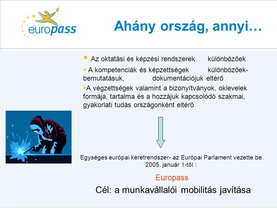 Europass portfolió  Az EUROPASS PORTFOLIÓ egy személyi dokumentumcsomag, amelyet az állampolgárok önkéntes alapon használhatnak végzettségeik, oktatásban és képzésben szerzett szaktudásuk, készségeik bemutatására, munkavállalás esetén a munkaadók tájékoztatására Európában  Europass önéletrajz  Europass nyelvi útlevél  Europass oklevélmelléklet  Europass bizonyítvány-kiegészítő  Europass mobilitási igazolvány
