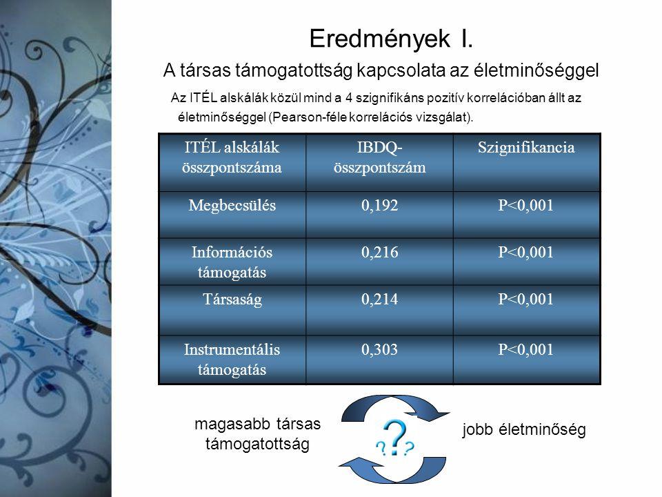 A társas támogatottság kapcsolata az életminőséggel Az ITÉL alskálák közül mind a 4 szignifikáns pozitív korrelációban állt az életminőséggel (Pearson