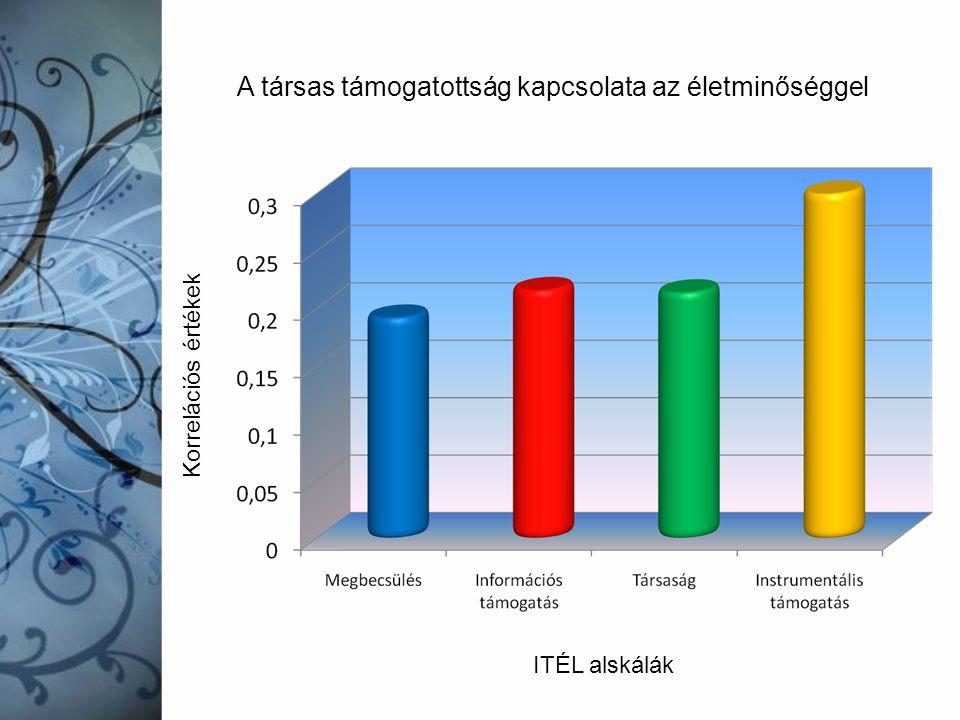 A társas támogatottság kapcsolata az életminőséggel ITÉL alskálák Korrelációs értékek